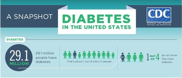 can world be diabetes free