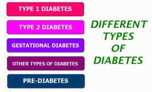 manage diabetes - Different Types of Diabetes